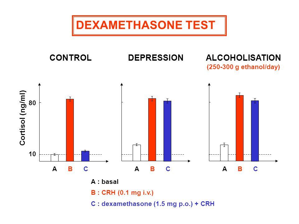 Cortisol (ng/ml) 10 80 CONTROL ABC DEPRESSION ABC ALCOHOLISATION (250-300 g ethanol/day) ABC A : basal B : CRH (0.1 mg i.v.) C : dexamethasone (1.5 mg