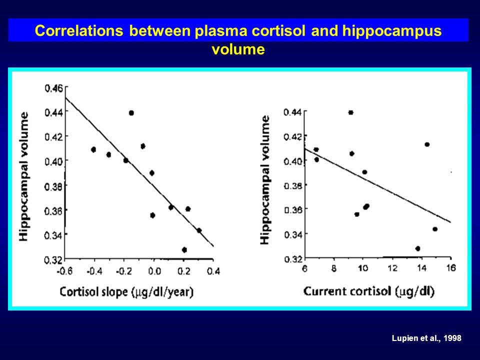 Lupien et al., 1998 Correlations between plasma cortisol and hippocampus volume