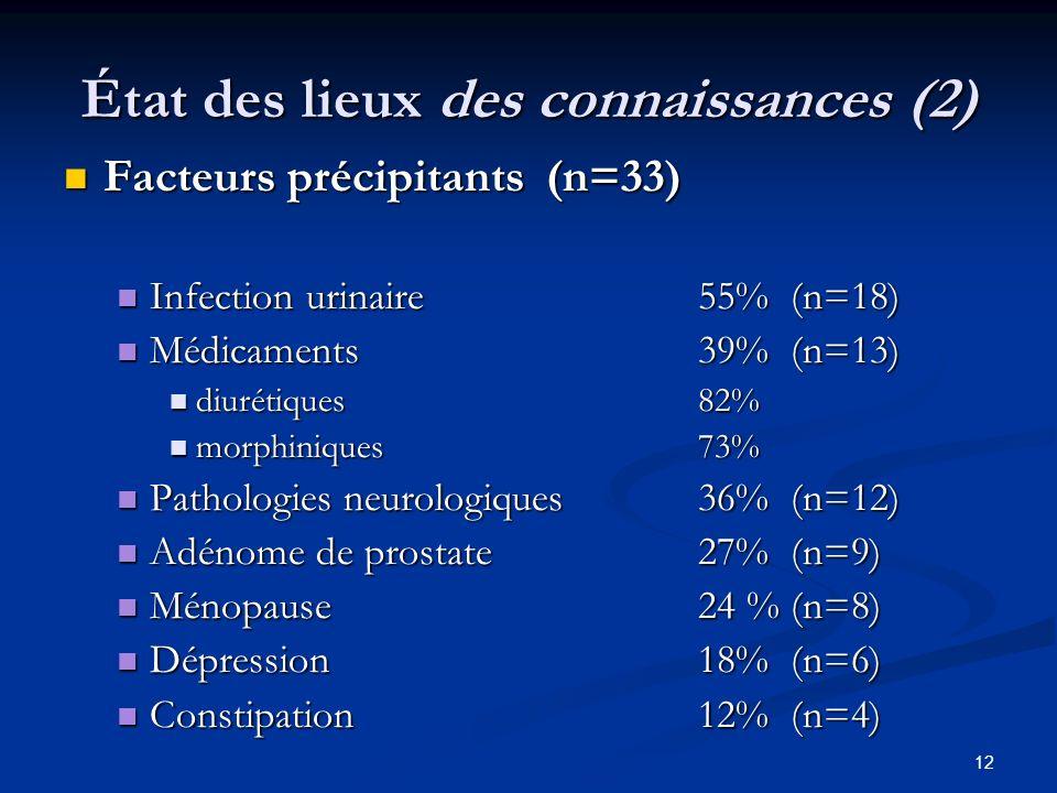 12 État des lieux des connaissances (2) Facteurs précipitants (n=33) Facteurs précipitants (n=33) Infection urinaire 55% (n=18) Infection urinaire 55%