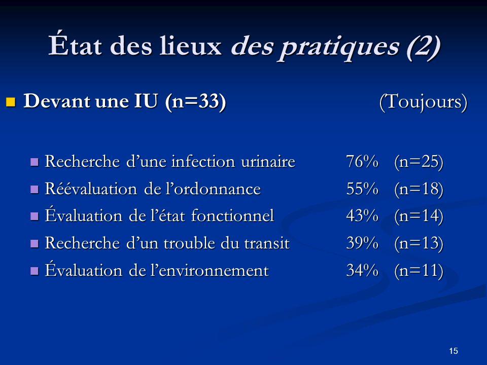 15 État des lieux des pratiques (2) Devant une IU (n=33) (Toujours) Devant une IU (n=33) (Toujours) Recherche dune infection urinaire 76% (n=25) Reche