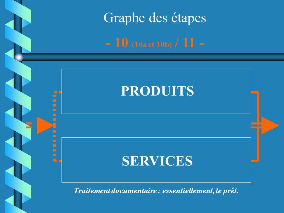 Graphe des étapes PRODUITS SERVICES - 10 (10a et 10b) / 11 - Traitement documentaire : essentiellement, le prêt.