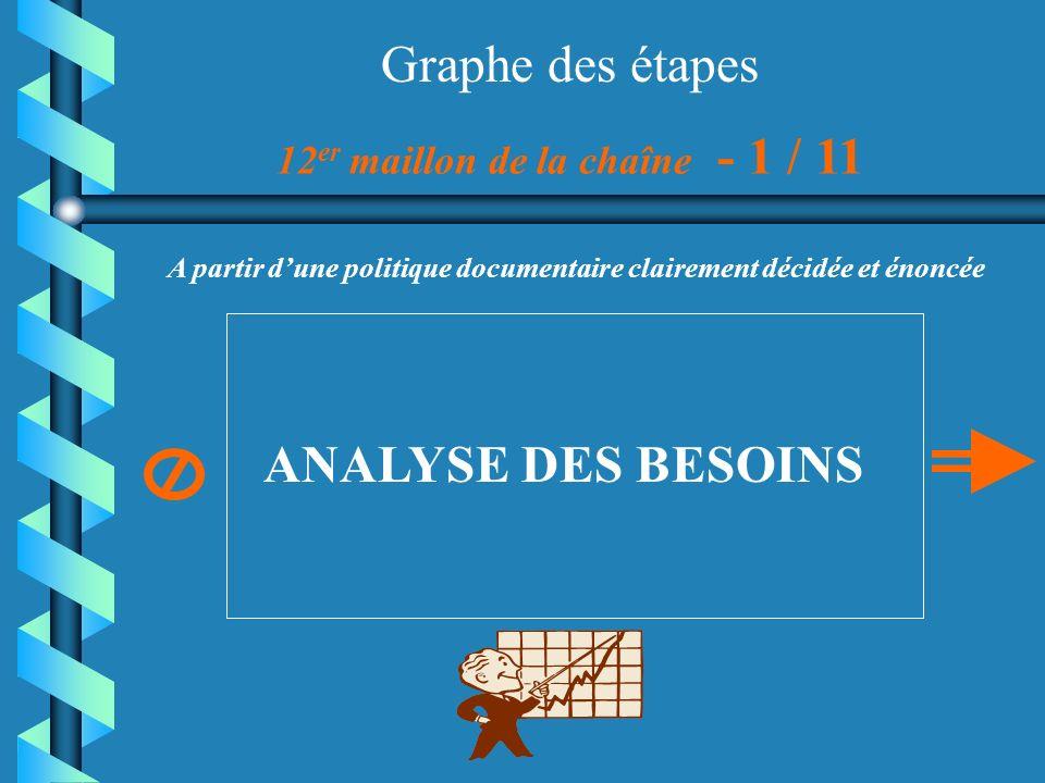 Graphe des étapes 12 er maillon de la chaîne - 1 / 11 ANALYSE DES BESOINS A partir dune politique documentaire clairement décidée et énoncée
