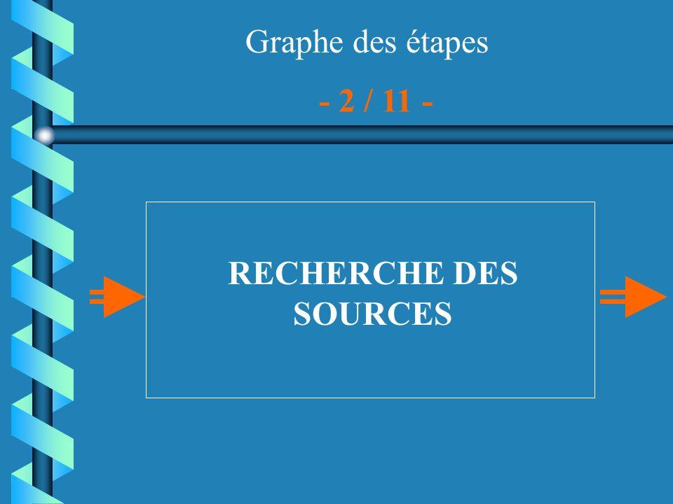 Graphe des étapes RECHERCHE DES SOURCES - 2 / 11 -