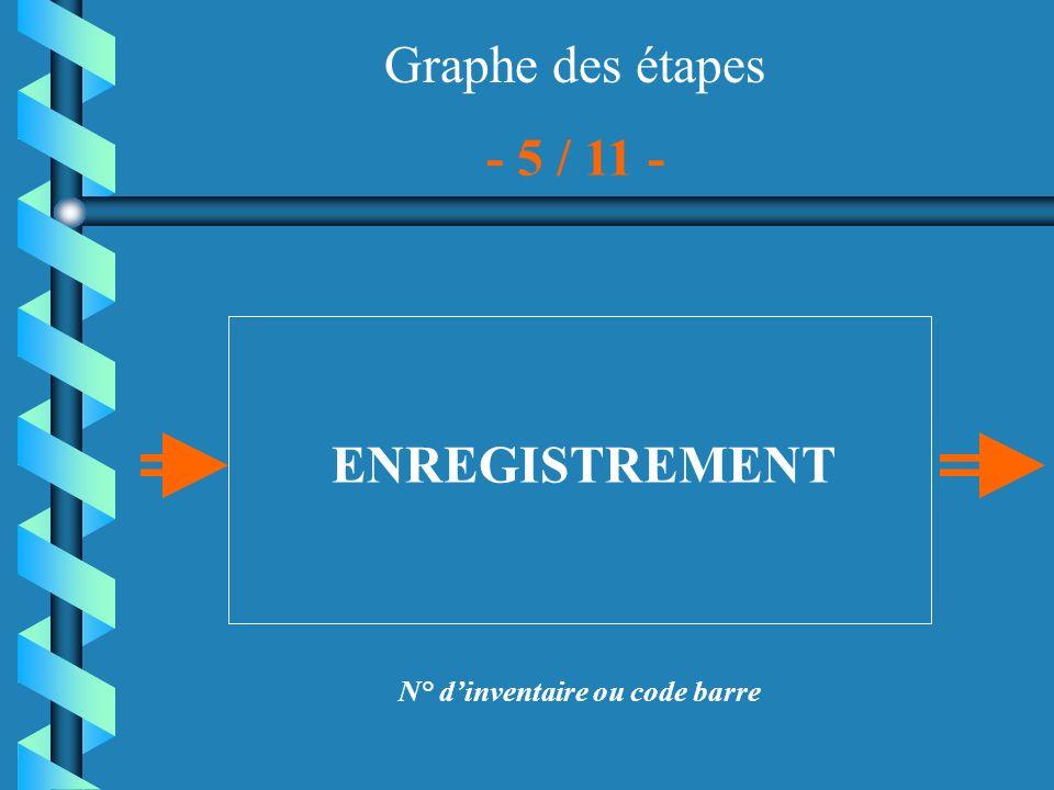 Graphe des étapes CATALOGAGE - 6 / 11 - Catalogage de la base de données ou du catalogue selon les normes : - aspect matériel - origines intellectuelles
