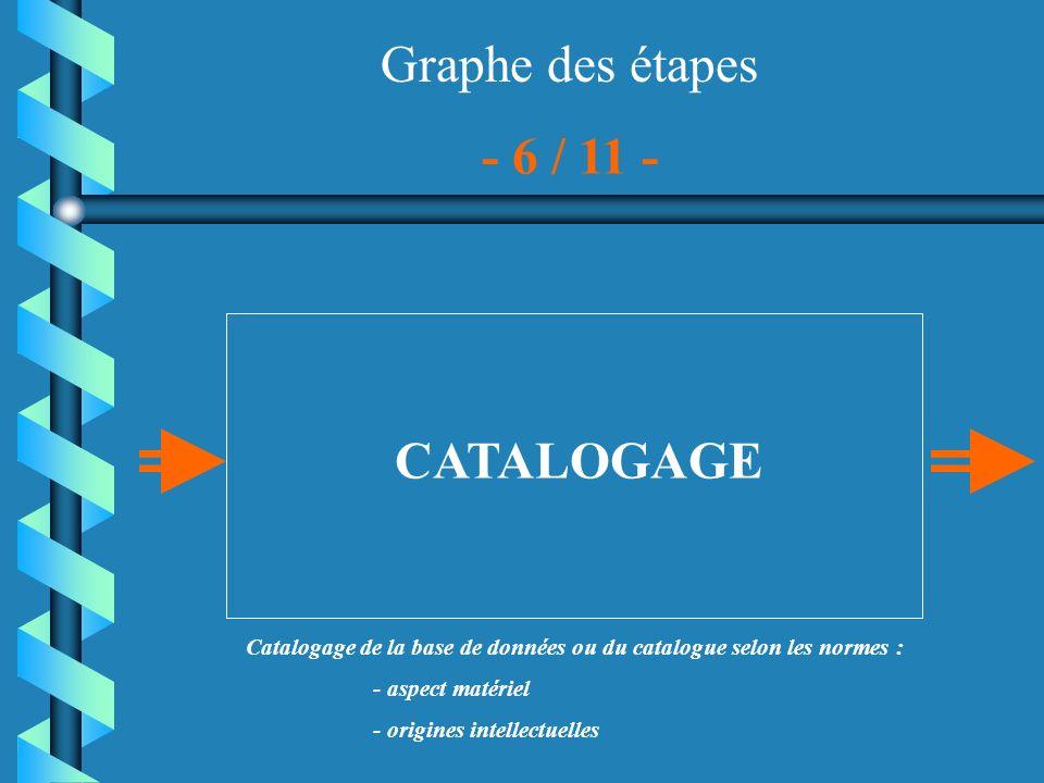 Graphe des étapes CATALOGAGE - 6 / 11 - Catalogage de la base de données ou du catalogue selon les normes : - aspect matériel - origines intellectuell