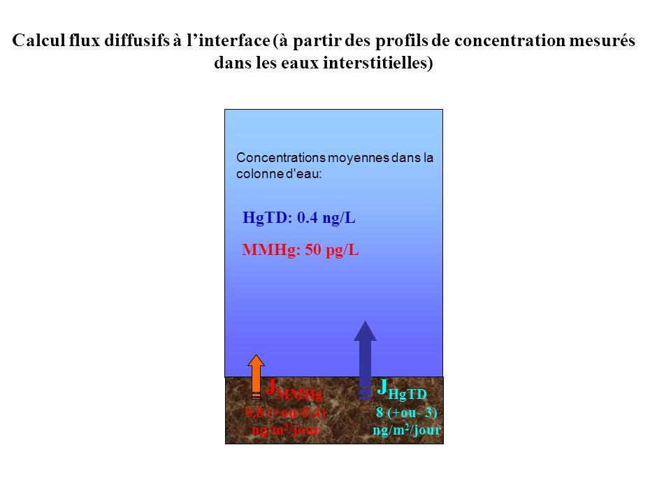 Temps de renouvellement Calcul flux diffusifs à linterface (à partir des profils de concentration mesurés dans les eaux interstitielles) J HgTD J MMHg