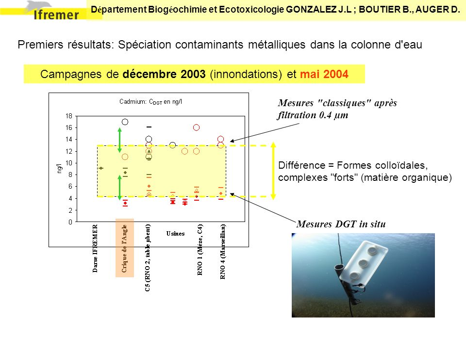 D é partement Biog é ochimie et Ecotoxicologie GONZALEZ J.L ; BOUTIER B., AUGER D. Premiers résultats: Spéciation contaminants métalliques dans la col