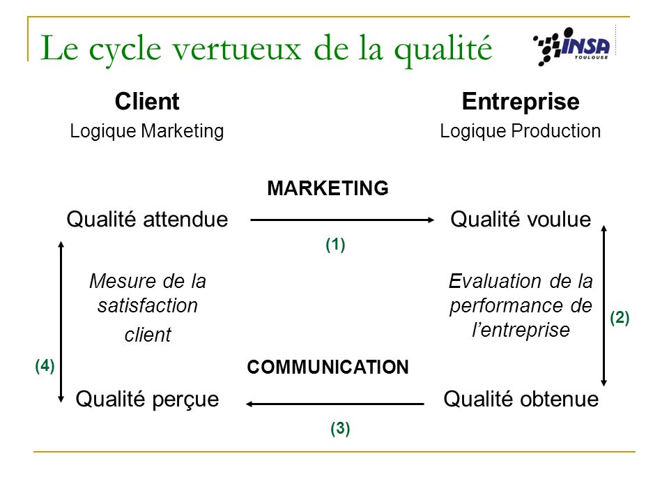Le cycle vertueux de la qualité Client Logique Marketing Entreprise Logique Production Qualité attendue MARKETING Qualité voulue Mesure de la satisfaction client COMMUNICATION Evaluation de la performance de lentreprise Qualité perçueQualité obtenue (1) (4) (3) (2)