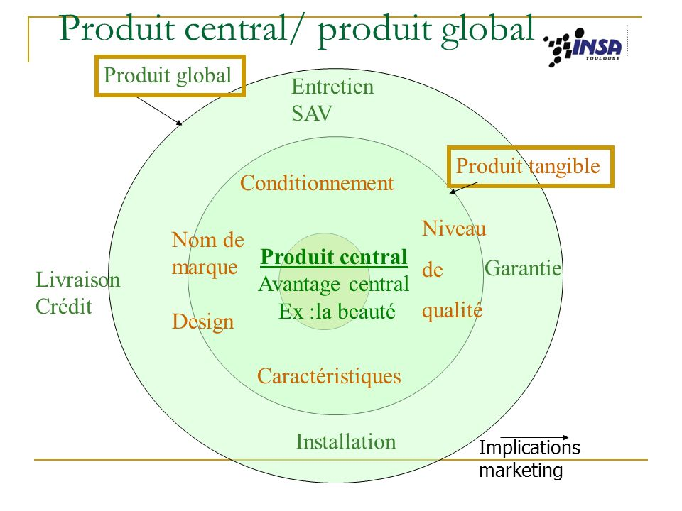 Jacqueline Winnepenninckx-Kieser La politique commerciale (1) 5 La marque (suite) 3 la gestion de la marque Extension de gamme Rajeunissement de la marque Abandon de la marque