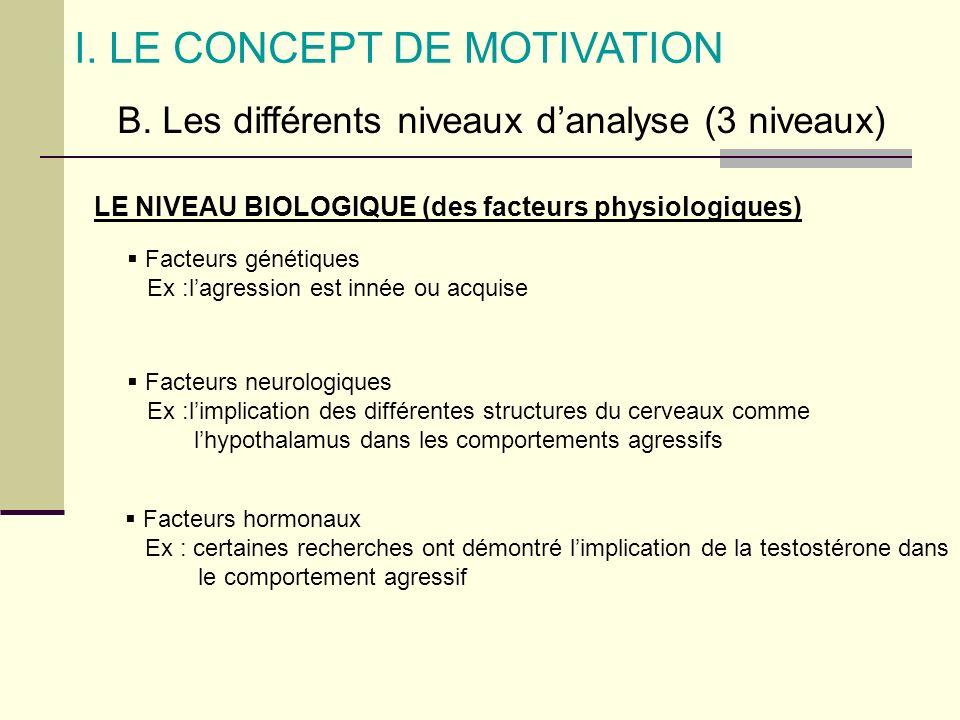 I. LE CONCEPT DE MOTIVATION B. Les différents niveaux danalyse (3 niveaux) LE NIVEAU BIOLOGIQUE (des facteurs physiologiques) Facteurs génétiques Ex :