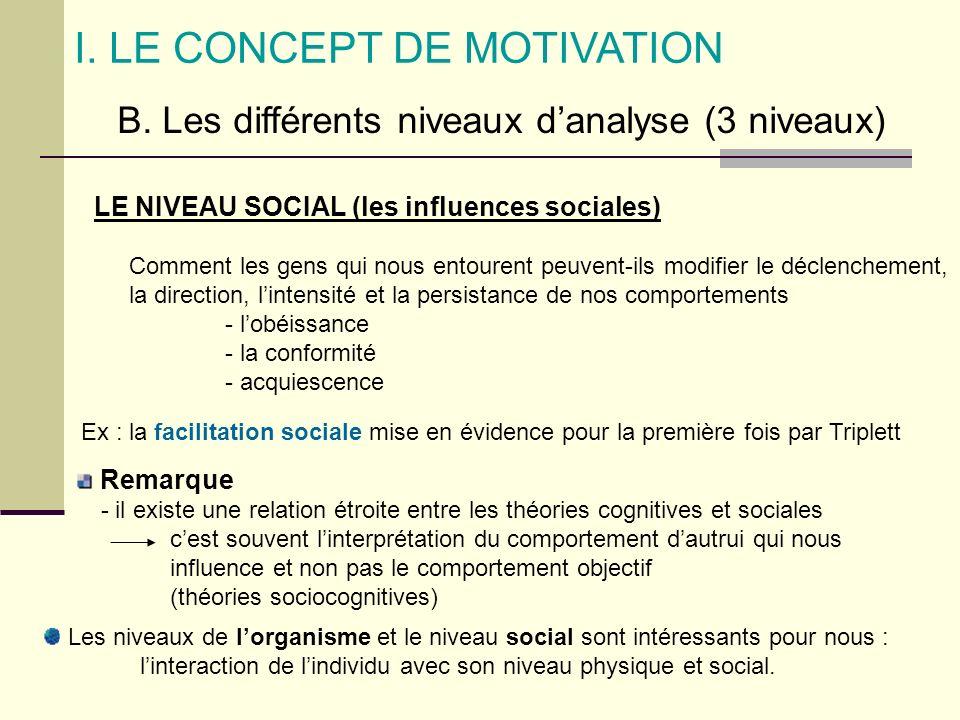 I. LE CONCEPT DE MOTIVATION B. Les différents niveaux danalyse (3 niveaux) LE NIVEAU SOCIAL (les influences sociales) Comment les gens qui nous entour