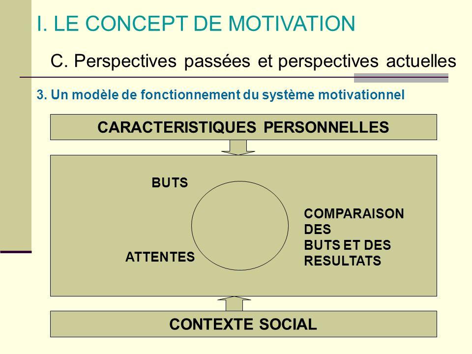 3. Un modèle de fonctionnement du système motivationnel I. LE CONCEPT DE MOTIVATION C. Perspectives passées et perspectives actuelles CARACTERISTIQUES