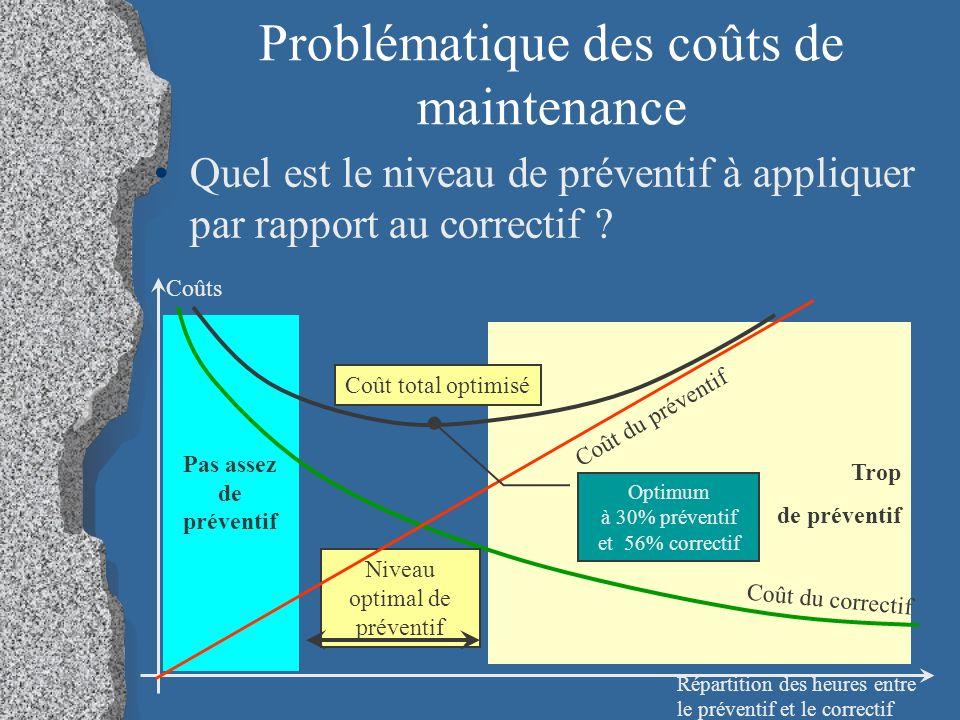 Problématique des coûts de maintenance Quel est le niveau de préventif à appliquer par rapport au correctif .