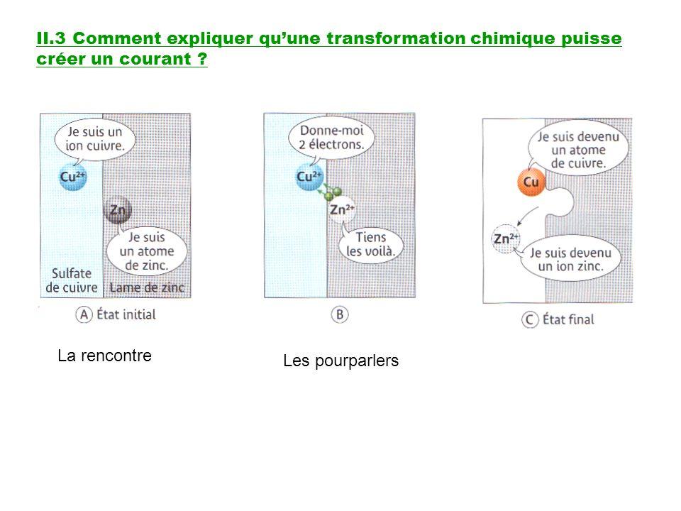 II.3 Comment expliquer quune transformation chimique puisse créer un courant ? La rencontre Les pourparlers