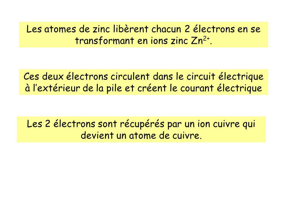 Les atomes de zinc libèrent chacun 2 électrons en se transformant en ions zinc Zn 2+. Ces deux électrons circulent dans le circuit électrique à lextér