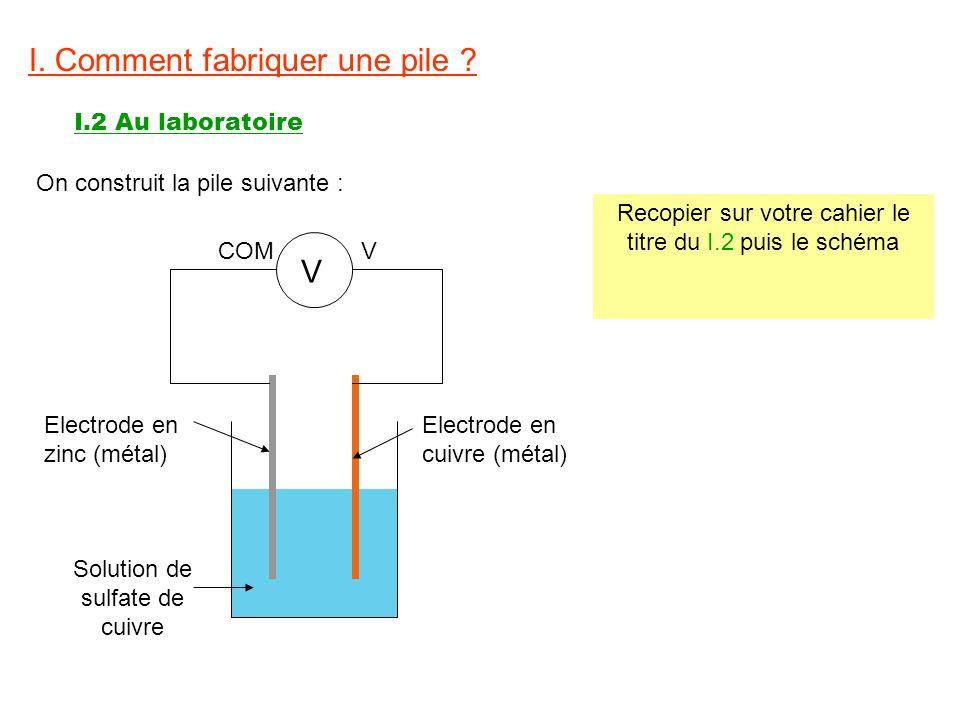 I. Comment fabriquer une pile ? I.2 Au laboratoire V COMV Solution de sulfate de cuivre Electrode en zinc (métal) Electrode en cuivre (métal) On const