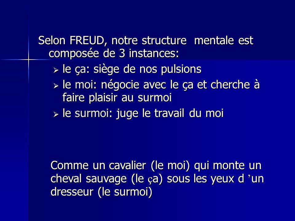 Selon FREUD, notre structure mentale est composée de 3 instances: le ça: siège de nos pulsions le ça: siège de nos pulsions le moi: négocie avec le ça