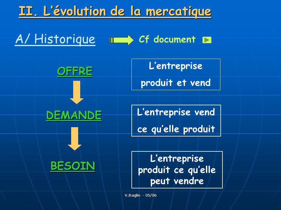 V.Baglin - 05/06 II. Lévolution de la mercatique A/ Historique Cf document Lentreprise vend ce quelle produit Lentreprise produit ce quelle peut vendr
