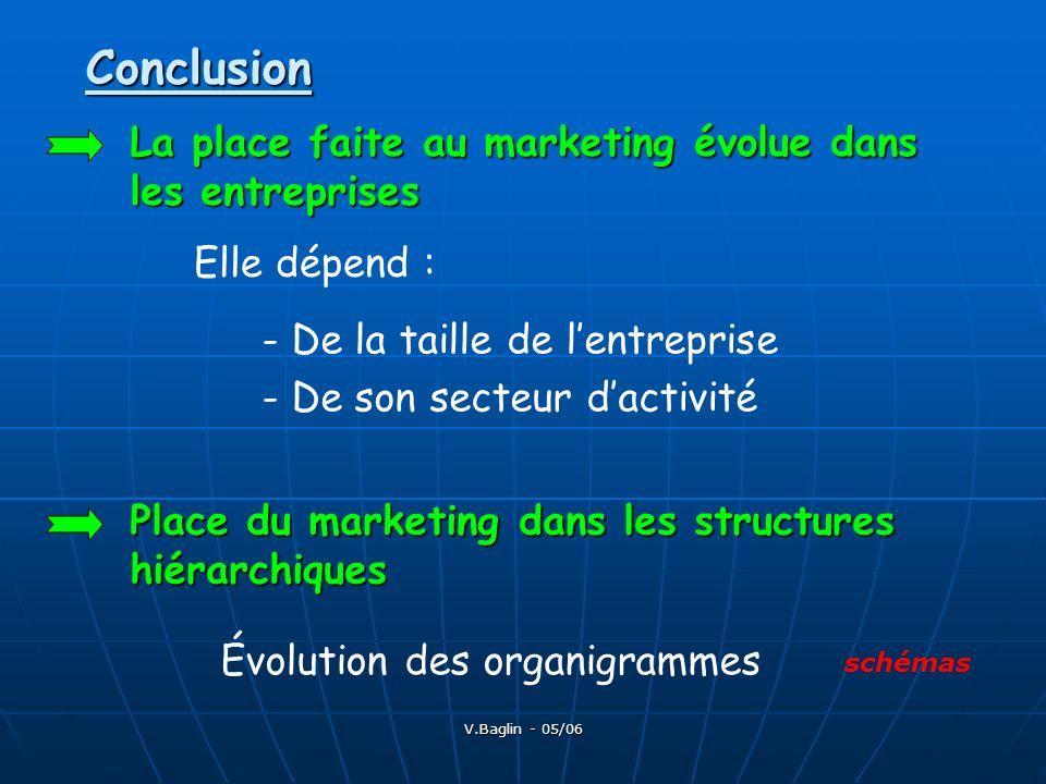 V.Baglin - 05/06 Conclusion La place faite au marketing évolue dans les entreprises Elle dépend : - De la taille de lentreprise - De son secteur dacti