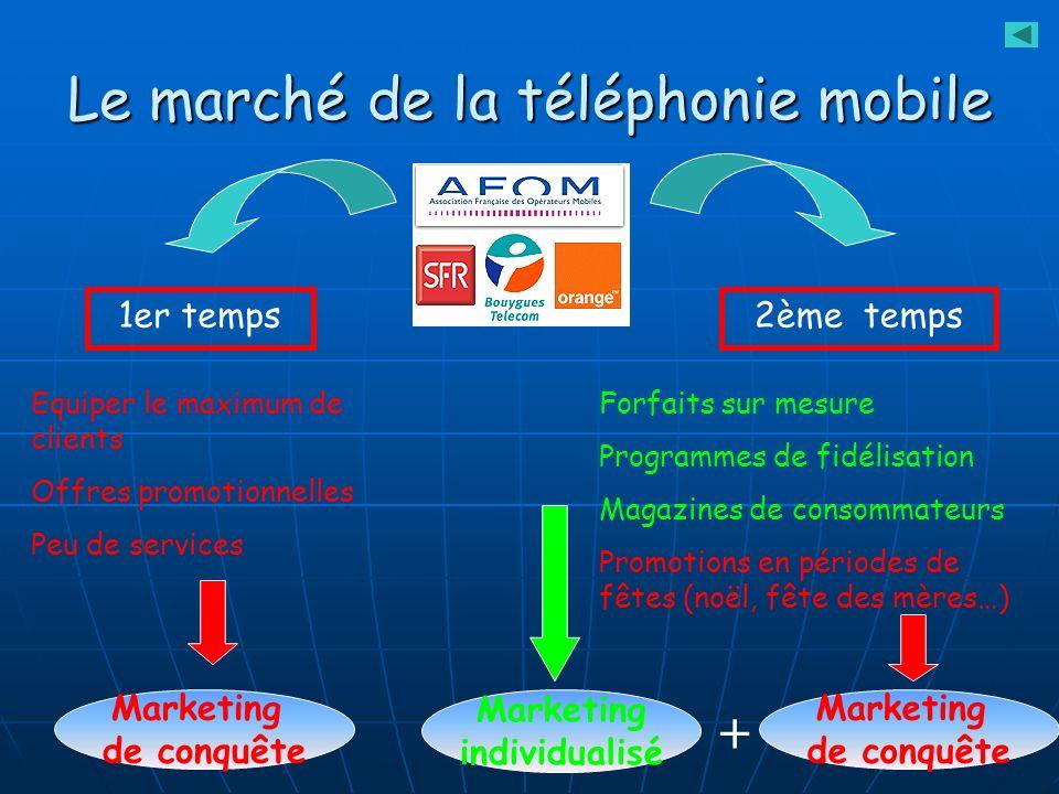 V.Baglin - 05/06 Le marché de la téléphonie mobile 1er temps Equiper le maximum de clients Offres promotionnelles Peu de services Marketing de conquêt