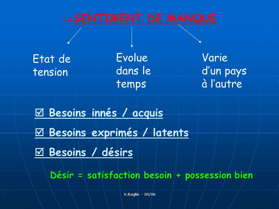 V.Baglin - 05/06 Etat de tension Evolue dans le temps Varie dun pays à lautre Besoins / désirs Désir = satisfaction besoin + possession bien SENTIMENT