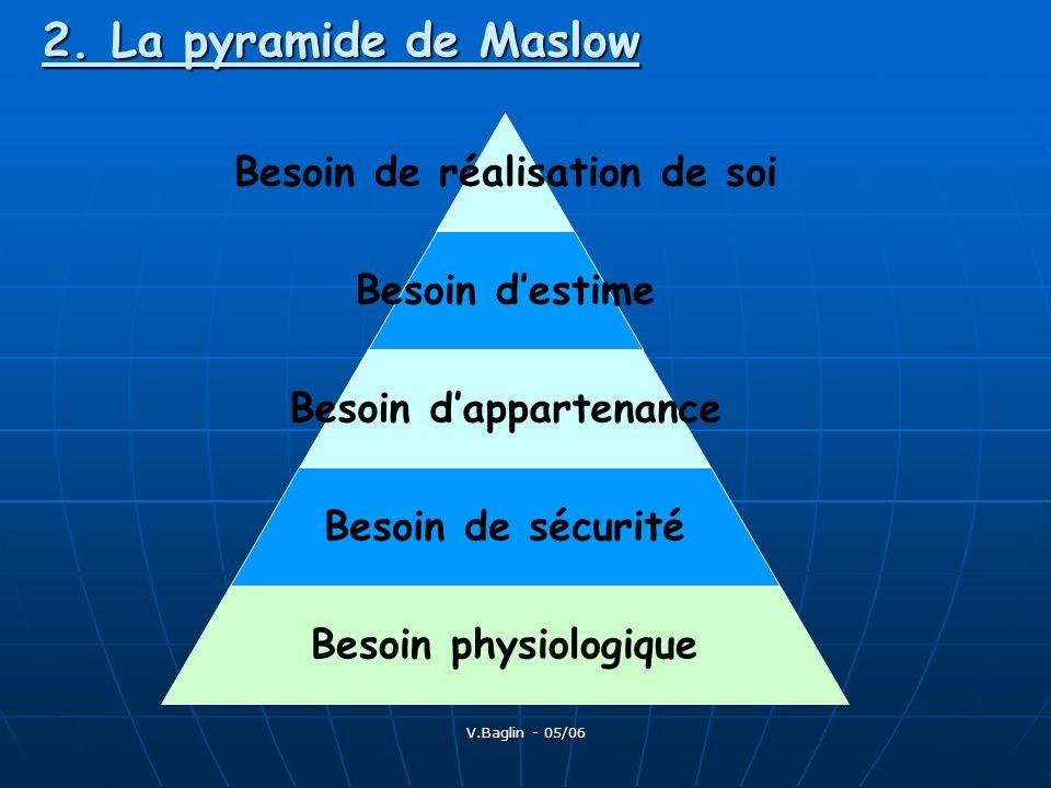 V.Baglin - 05/06 2. La pyramide de Maslow Besoin de réalisation de soi Besoin destime Besoin dappartenance Besoin de sécurité Besoin physiologique