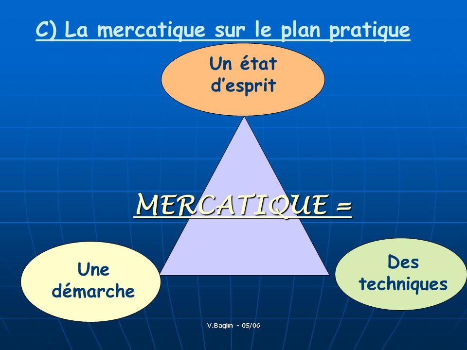 V.Baglin - 05/06 C) La mercatique sur le plan pratique MERCATIQUE = Un état desprit Une démarche Des techniques