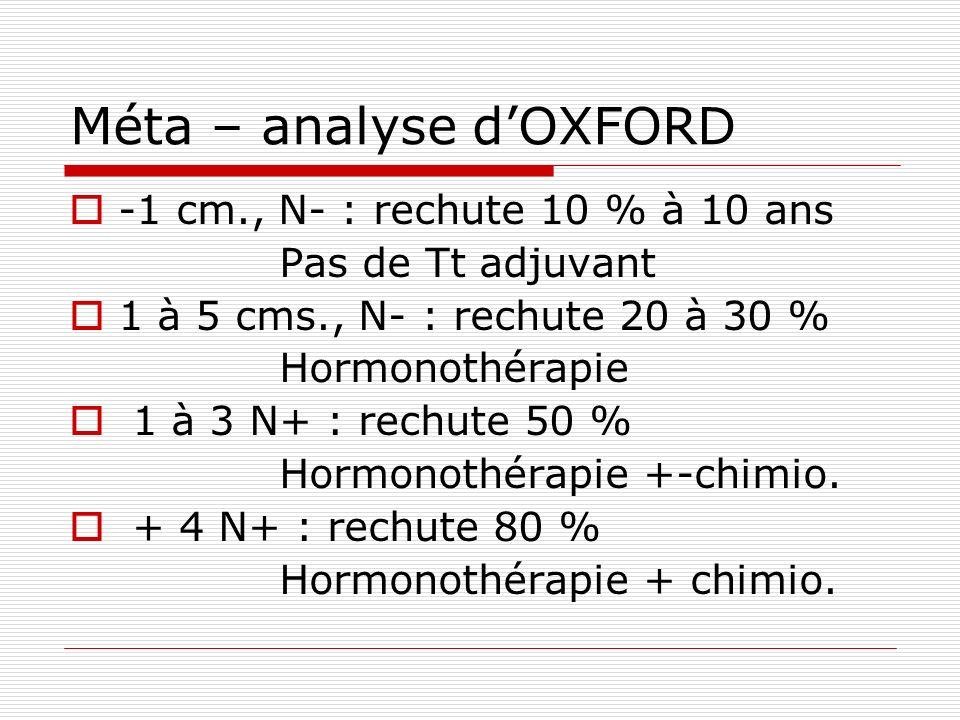 Méta – analyse dOXFORD -1 cm., N- : rechute 10 % à 10 ans Pas de Tt adjuvant 1 à 5 cms., N- : rechute 20 à 30 % Hormonothérapie 1 à 3 N+ : rechute 50
