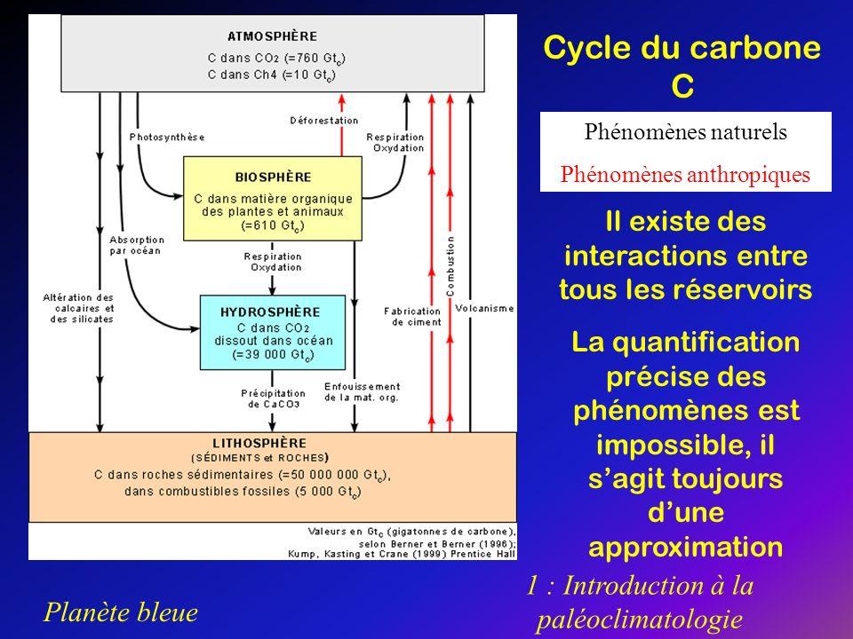 Planète bleue 1 : Introduction à la paléoclimatologie Phénomènes naturels Phénomènes anthropiques Cycle du carbone C Il existe des interactions entre
