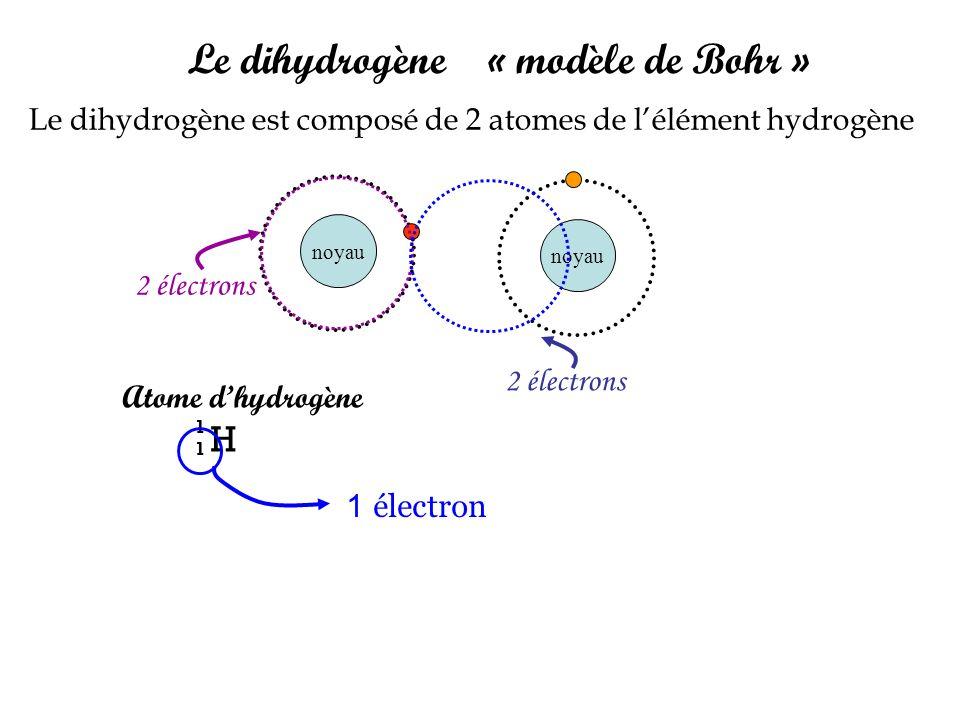noyau Atome dhydrogène H 1 Le dihydrogène « modèle de Bohr » Le dihydrogène est composé de 2 atomes de lélément hydrogène noyau 2 électrons 1 électron