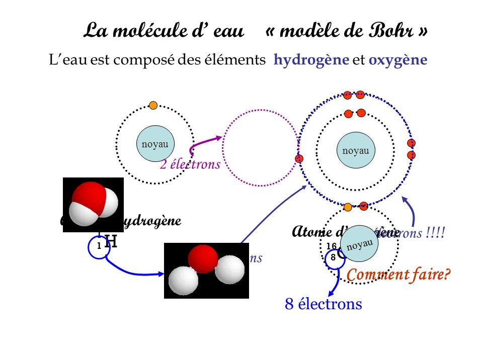 La molécule d eau « modèle de Bohr » Leau est composé des éléments h ydrogène et o xygène Atome doxygène O 16 8 8 électrons noyau Atome dhydrogène H 1 noyau 1 électron 2 électrons 7 électrons !!!.