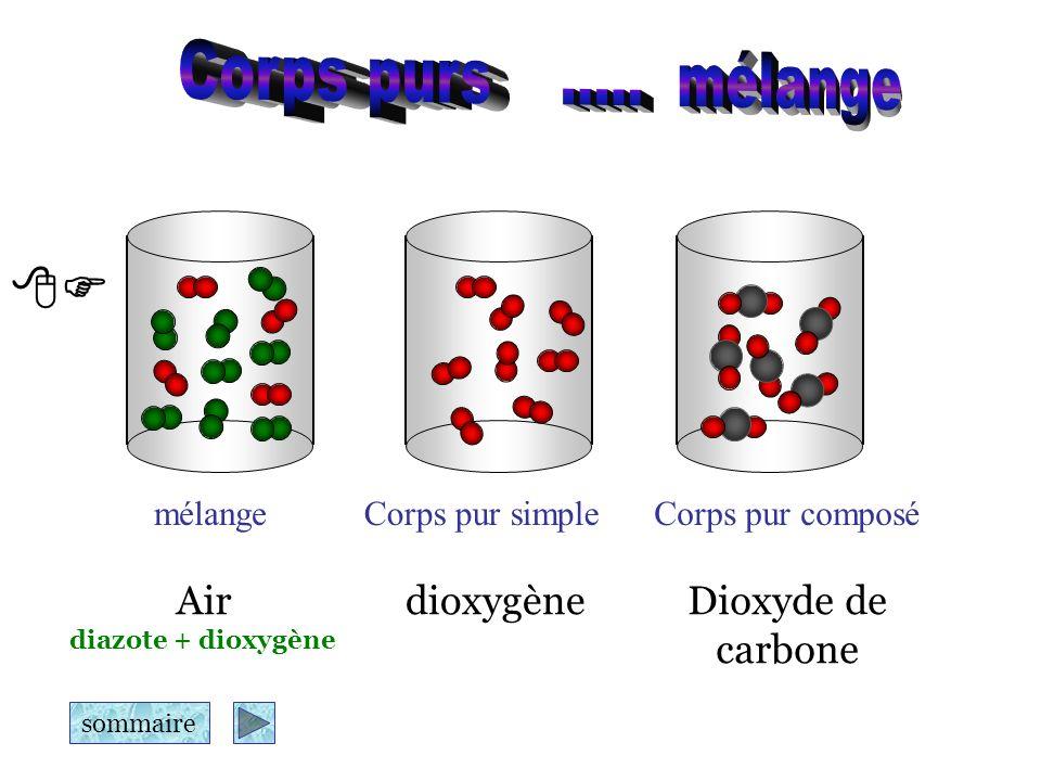 Sommaire LA MOLECULE I Règle de loctet Les atomes sassocient pour que leur couche externe soit complète à 8 électrons ( 2 pour l hydrogène) On appelle liaison covalente la mise en commun de 2 électrons célibataires II Représentation dune molécule On représente une molécule par sa formule brute ou par sa formule développée Formule bruteFormule développée H2OH2O HH O Molécule deau