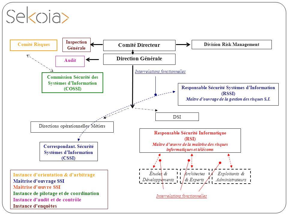 Responsable Sécurité Systèmes dInformation (RSSI) Maître douvrage de la gestion des risques S.I. Direction Générale Directions opérationnelles Métiers