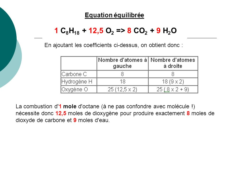 Equation équilibrée 1 C 8 H 18 + 12,5 O 2 => 8 CO 2 + 9 H 2 O En ajoutant les coefficients ci-dessus, on obtient donc : La combustion d'1 mole d'octan