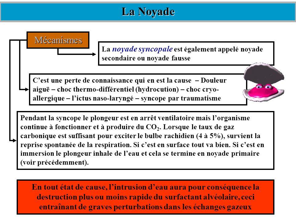 Les différents cas de noyade Il a été remarqué, post-mortem, des différences dans les effets de la noyade selon le milieu ou elle sest produite Osmose : solutions organiques séparées par une membrane organique semi-perméable.