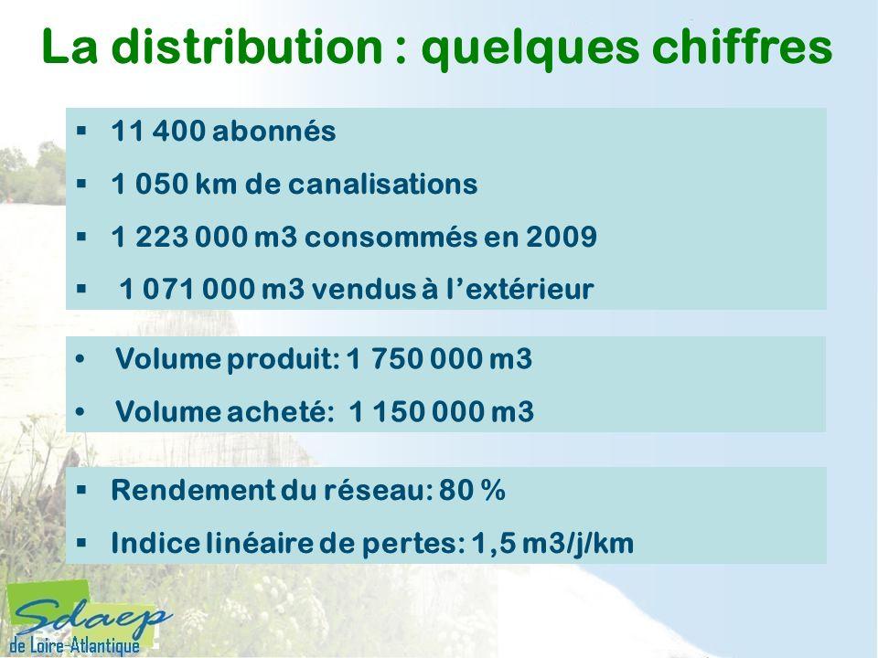 11 400 abonnés 1 050 km de canalisations 1 223 000 m3 consommés en 2009 1 071 000 m3 vendus à lextérieur La distribution : quelques chiffres Rendement