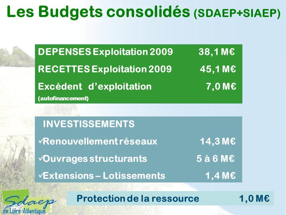INVESTISSEMENTS Renouvellement réseaux 14,3 M Ouvrages structurants 5 à 6 M Extensions – Lotissements 1,4 M Les Budgets consolidés (SDAEP+SIAEP) Prote