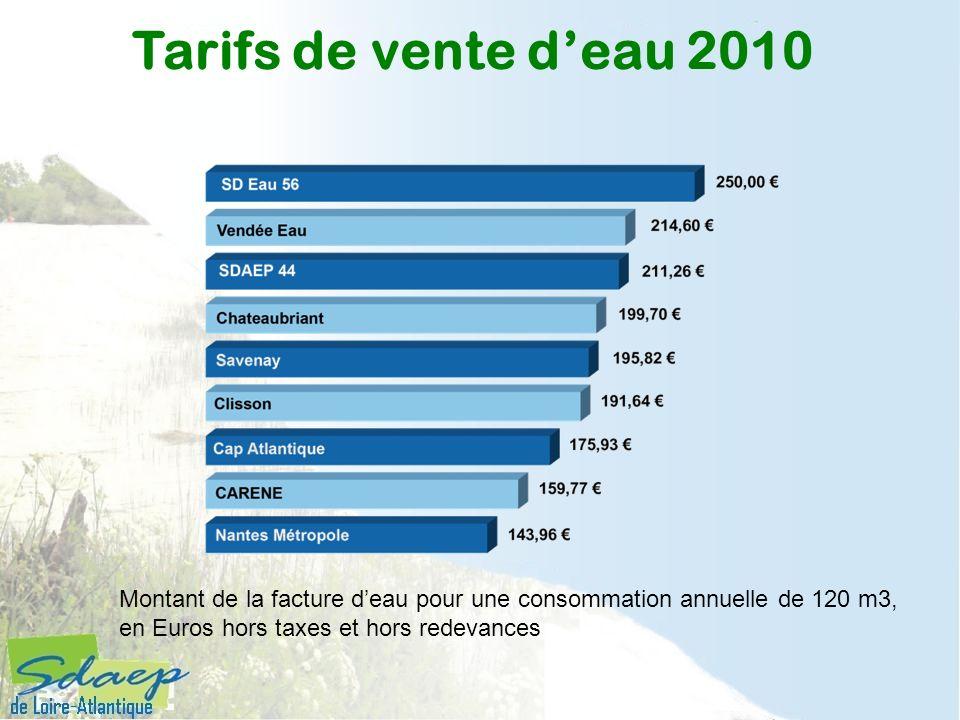 Tarifs de vente deau 2010 Montant de la facture deau pour une consommation annuelle de 120 m3, en Euros hors taxes et hors redevances
