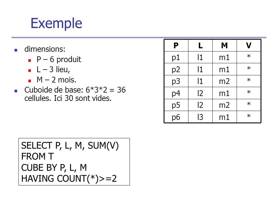 Exemple dimensions: P – 6 produit L – 3 lieu, M – 2 mois.