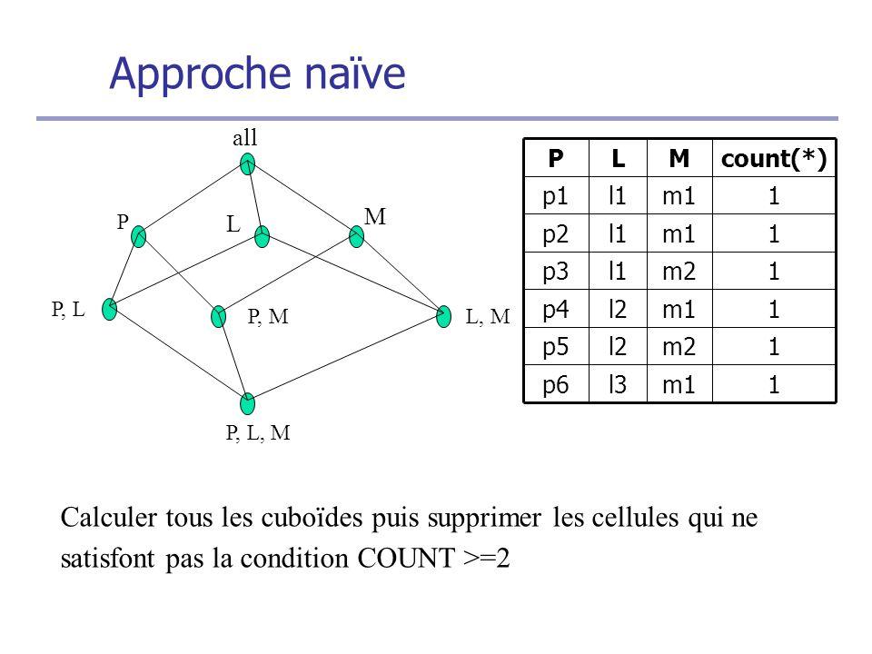 Approche naïve all P L M P, L P, ML, M P, L, M 1m1l3p6 1m2l2p5 1m1l2p4 1m2l1p3 1m1l1p2 1m1l1p1 count(*)MLP Calculer tous les cuboïdes puis supprimer les cellules qui ne satisfont pas la condition COUNT >=2