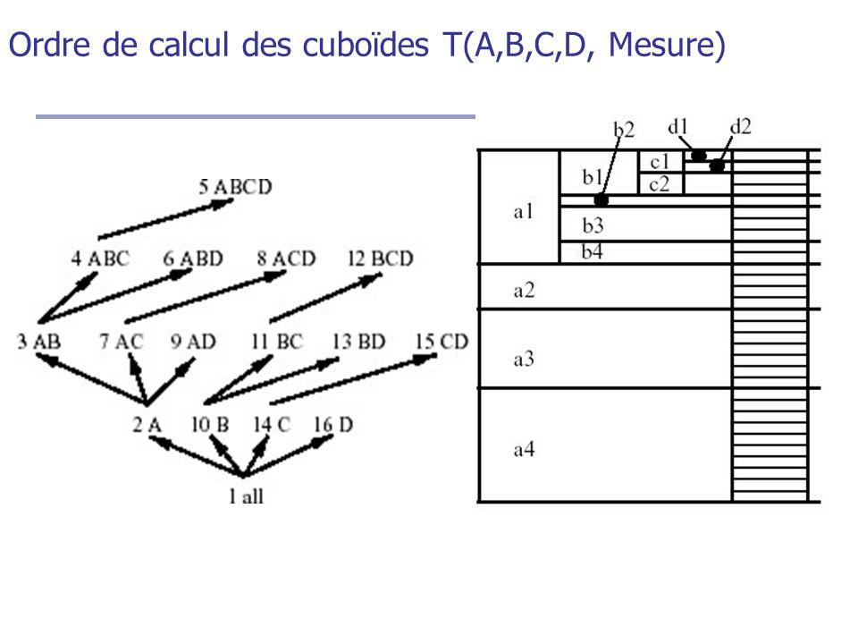 Ordre de calcul des cuboïdes T(A,B,C,D, Mesure)