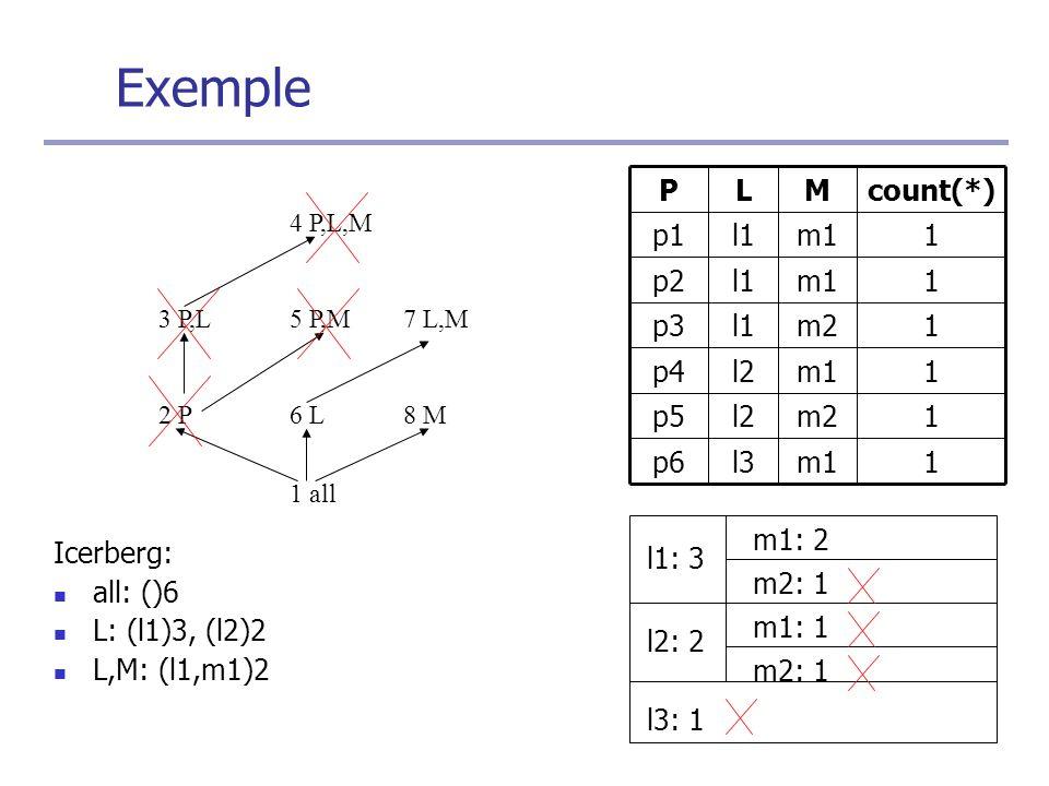 Icerberg: all: ()6 L: (l1)3, (l2)2 L,M: (l1,m1)2 1 all 1m1l3p6 1m2l2p5 1m1l2p4 1m2l1p3 1m1l1p2 1m1l1p1 count(*)MLP 2 P6 L8 M 3 P,L5 P,M7 L,M 4 P,L,M l1: 3 l2: 2 l3: 1 m1: 2 m2: 1 m1: 1 m2: 1 Exemple