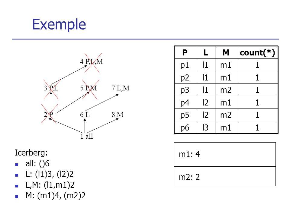 Icerberg: all: ()6 L: (l1)3, (l2)2 L,M: (l1,m1)2 M: (m1)4, (m2)2 1 all 1m1l3p6 1m2l2p5 1m1l2p4 1m2l1p3 1m1l1p2 1m1l1p1 count(*)MLP 2 P6 L8 M 3 P,L5 P,M7 L,M 4 P,L,M m1: 4 m2: 2 Exemple