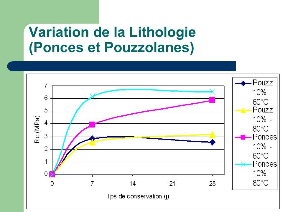 Variation de la Lithologie (Ponces et Pouzzolanes)