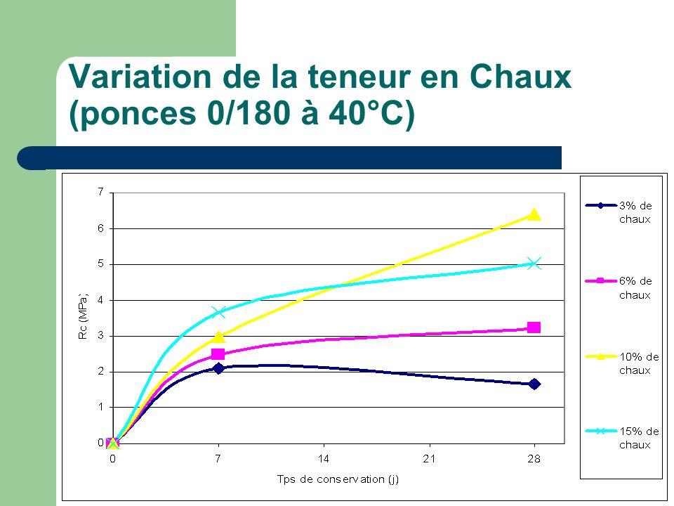 Variation de la teneur en Chaux (ponces 0/180 à 40°C)