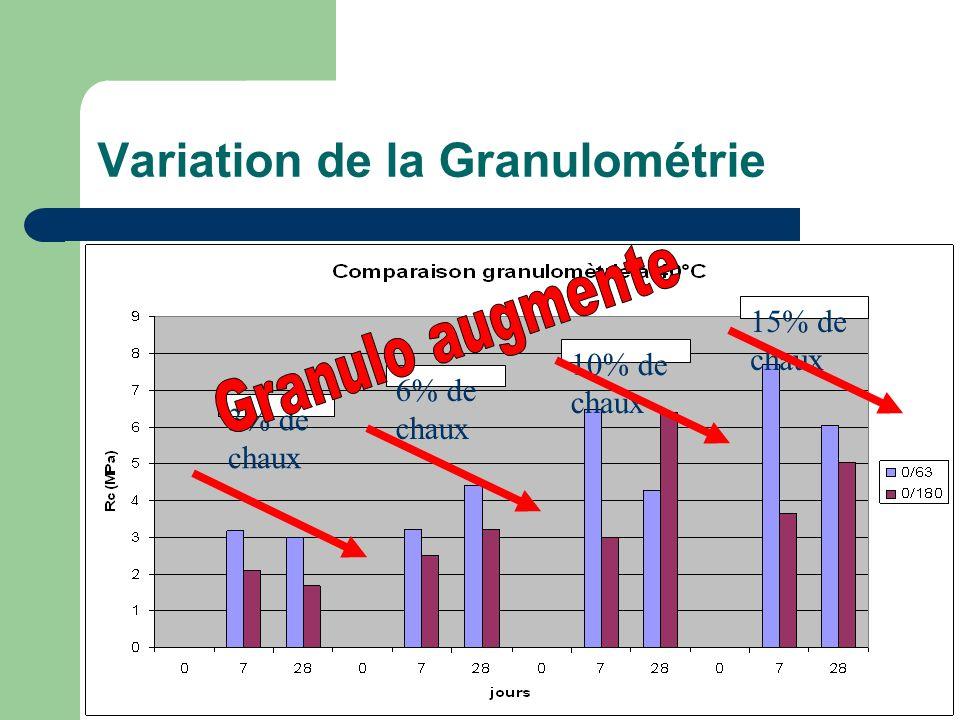 Variation de la Granulométrie 3% de chaux 6% de chaux 10% de chaux 15% de chaux