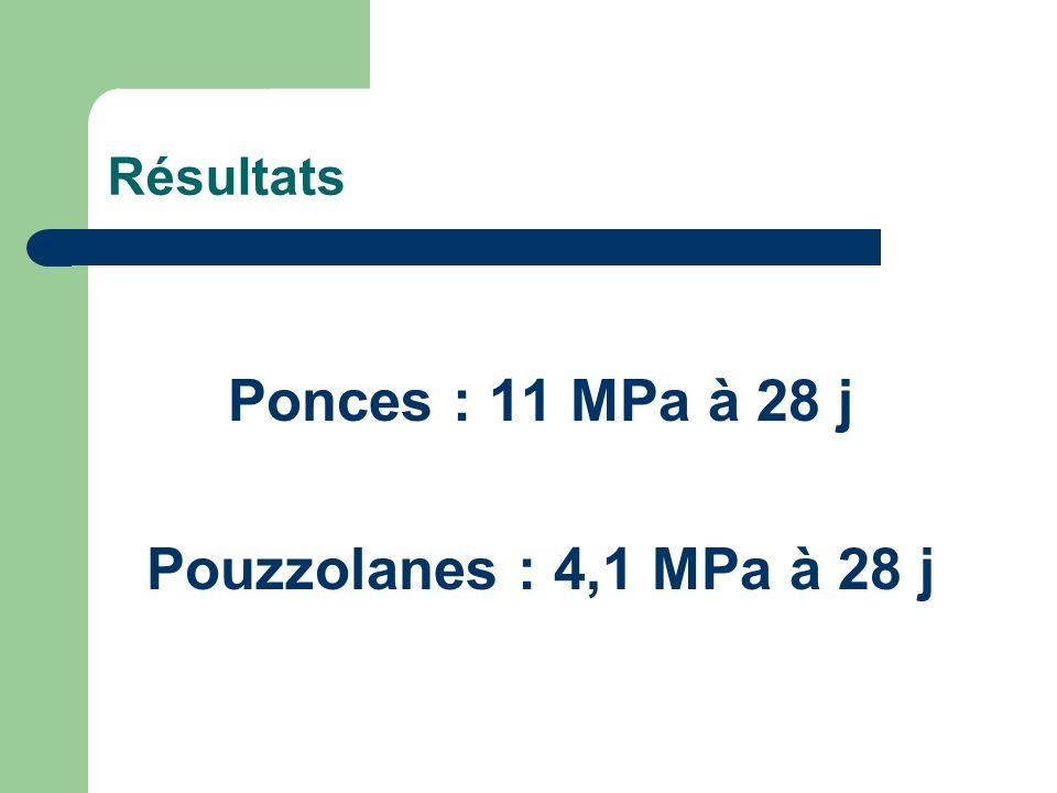 Résultats Ponces : 11 MPa à 28 j Pouzzolanes : 4,1 MPa à 28 j
