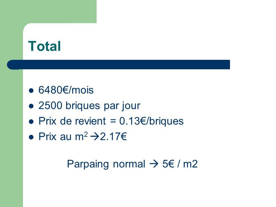 Total 6480/mois 2500 briques par jour Prix de revient = 0.13/briques Prix au m 2 2.17 Parpaing normal 5 / m2