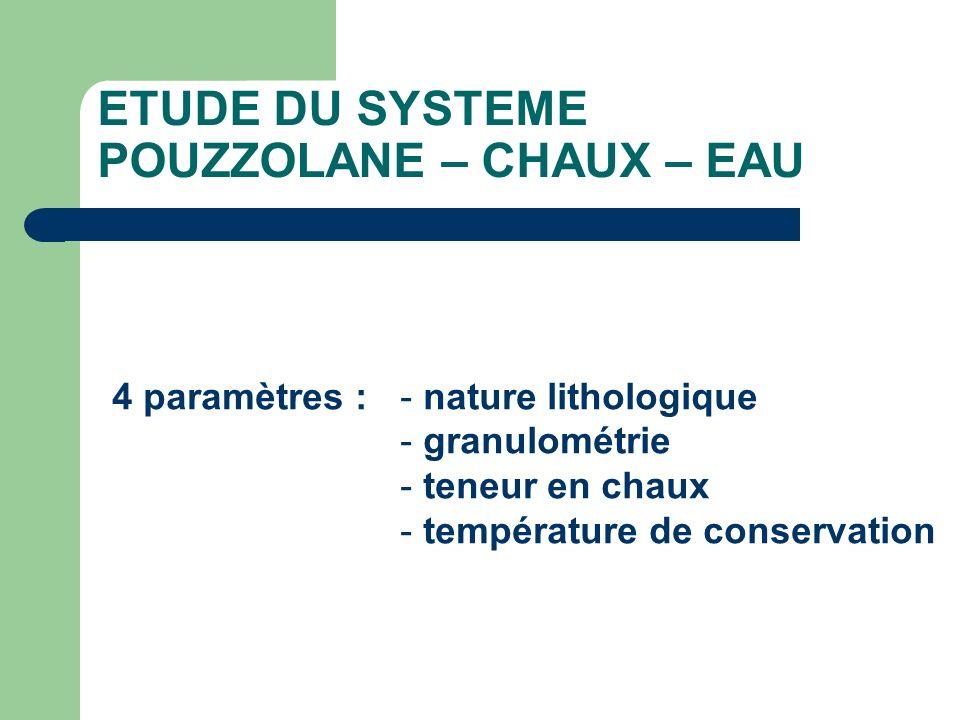 ETUDE DU SYSTEME POUZZOLANE – CHAUX – EAU 4 paramètres :- nature lithologique - granulométrie - teneur en chaux - température de conservation