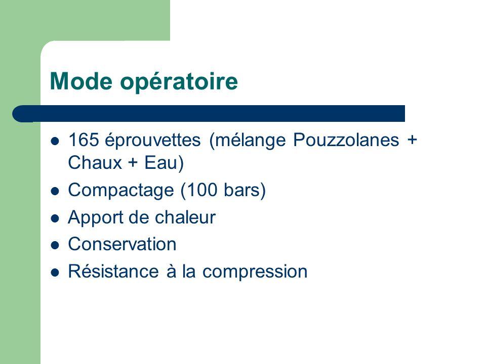 Mode opératoire 165 éprouvettes (mélange Pouzzolanes + Chaux + Eau) Compactage (100 bars) Apport de chaleur Conservation Résistance à la compression